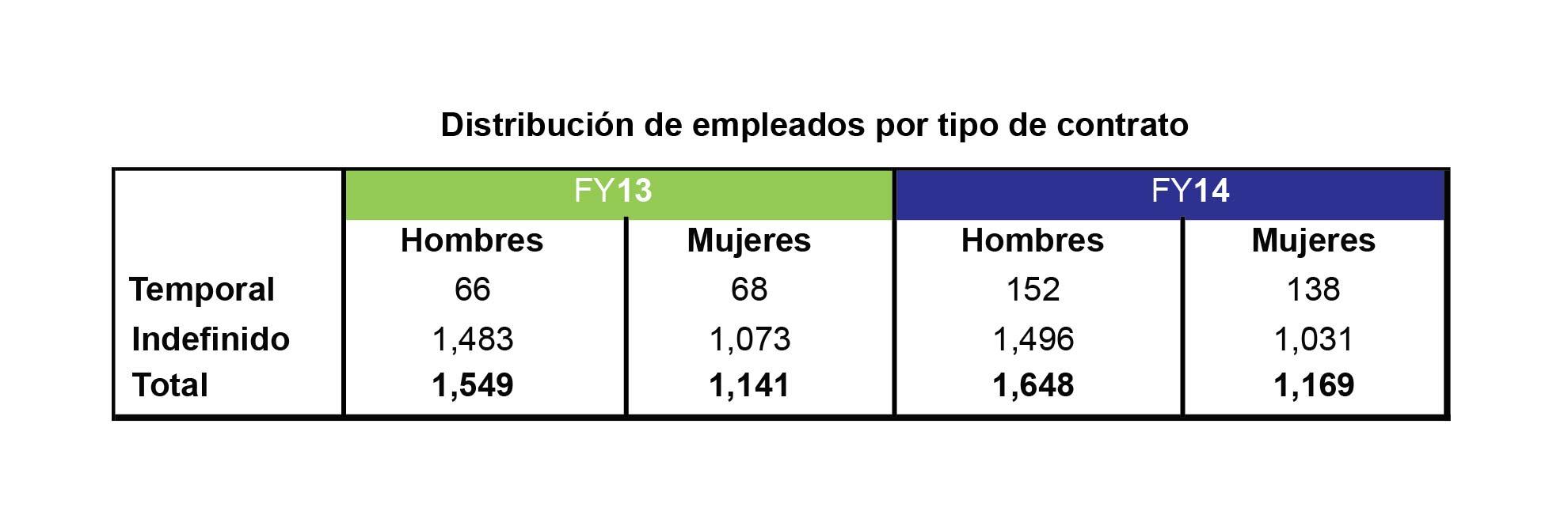 Plantilla laboral for Plantilla de contrato indefinido
